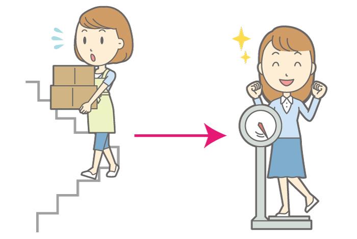 記者コラム,ダイエット,引越し,トレーニング,福岡,痩せる,消費カロリー